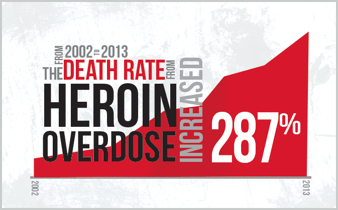 Heroin addiction statistics