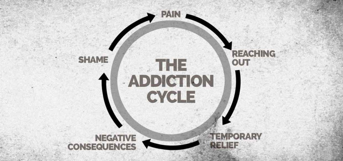 drug addiction cycle