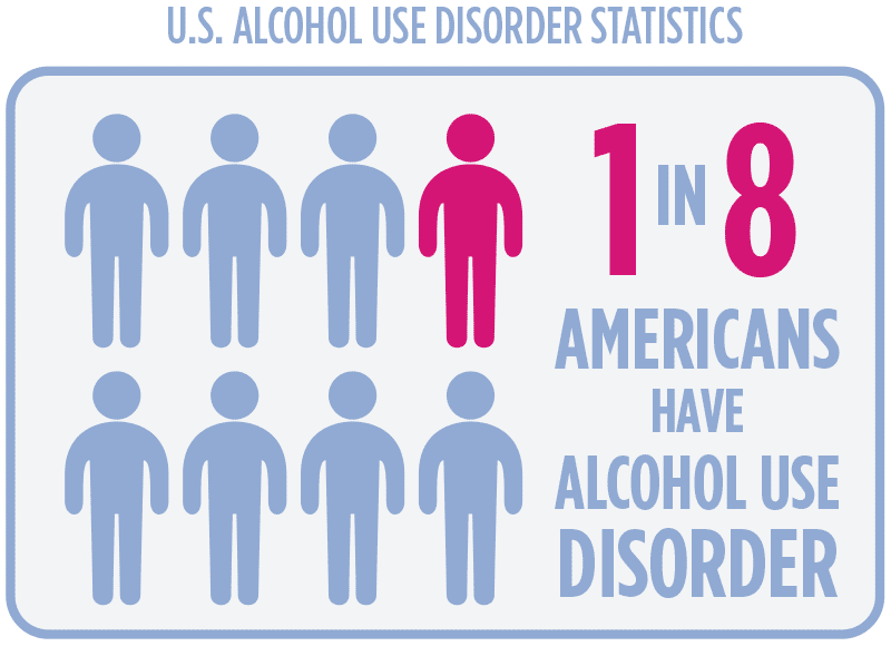 one in eight americans are alcoholic