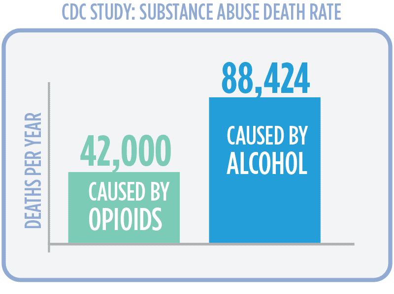 more deaths caused by alcohol than opioids