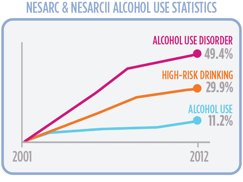 high risk drinking and alcohol use disorder rates skyrocket