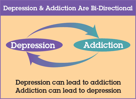 addiction and depression go hand in hand